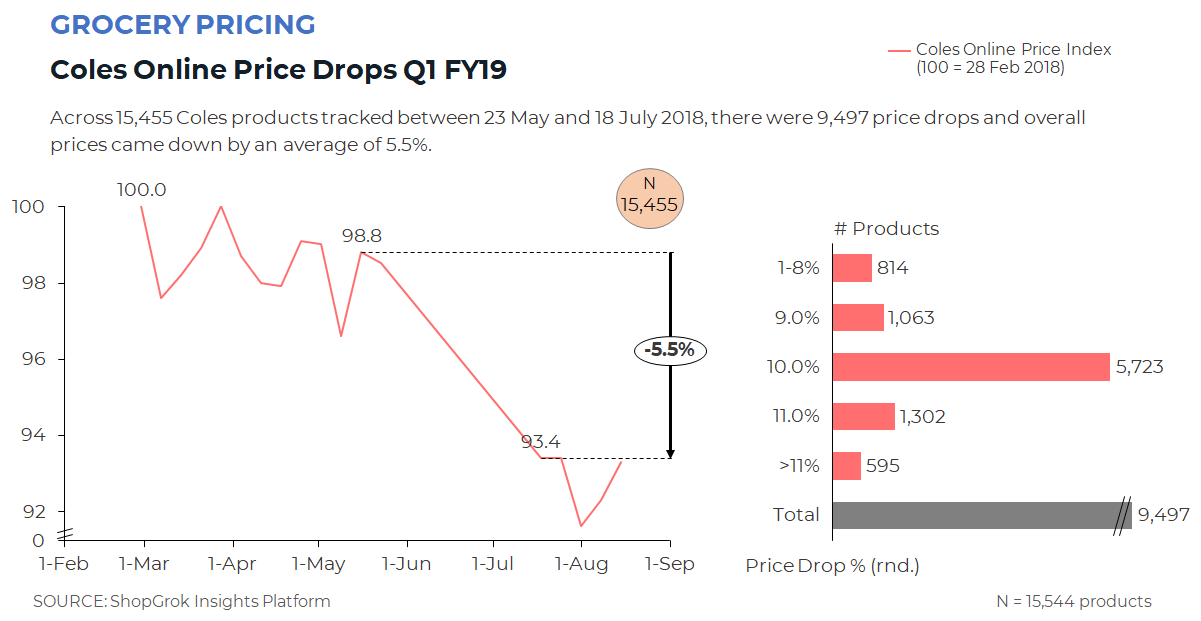 Across 15,455 Coles products tracked between 23 May and 18 July 2018, there were 9,497 price drops and overall prices came down by an average of 5.5%.